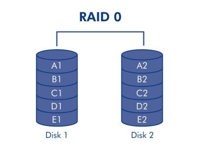 gaming-storage-shootout-2015-ssd-hdd-or-raid-0-which-is-best-raid-0