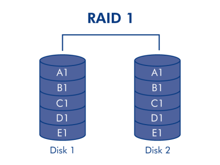 how-to-recover-from-raid-1-failure