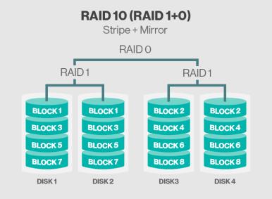 Raid All The Things Raid 10 Counterbyte